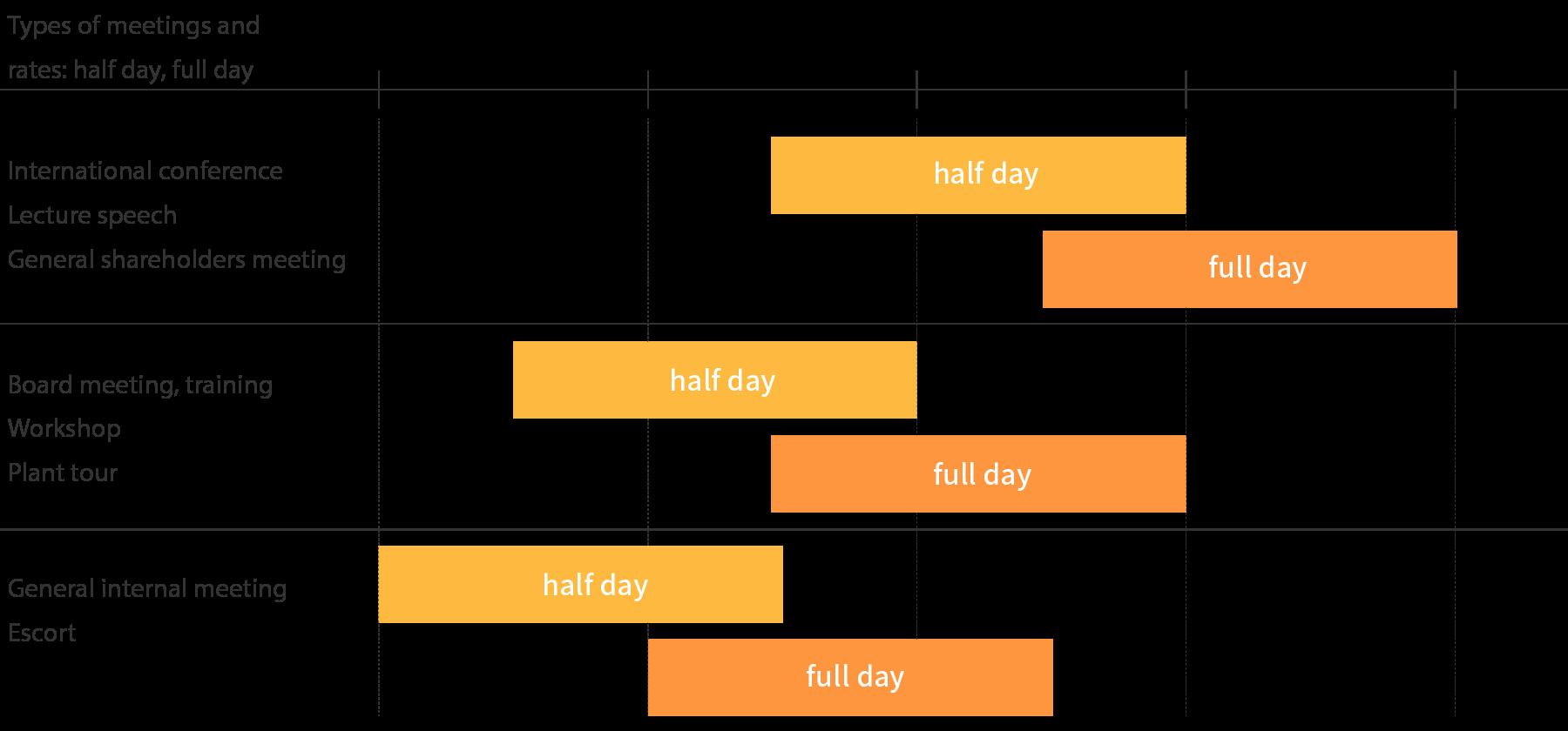 Interpreting rates (example)