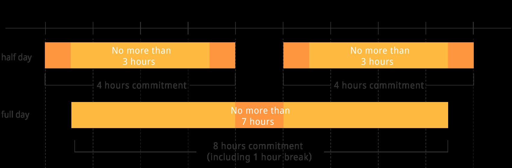 Interpreting rate
